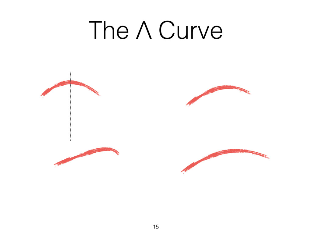 15 The Λ Curve