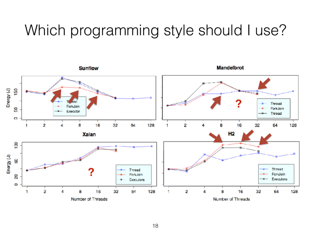 Which programming style should I use? 18 ? ?