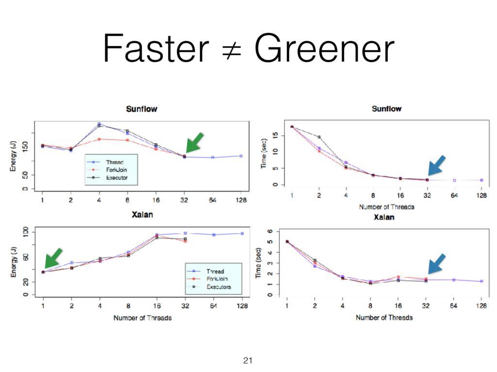 Faster ≠ Greener 21