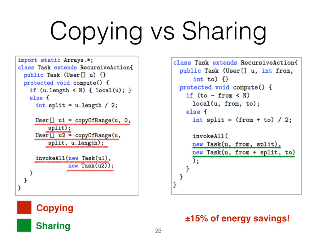 Copying vs Sharing 25 Copying Sharing ±15% of e...