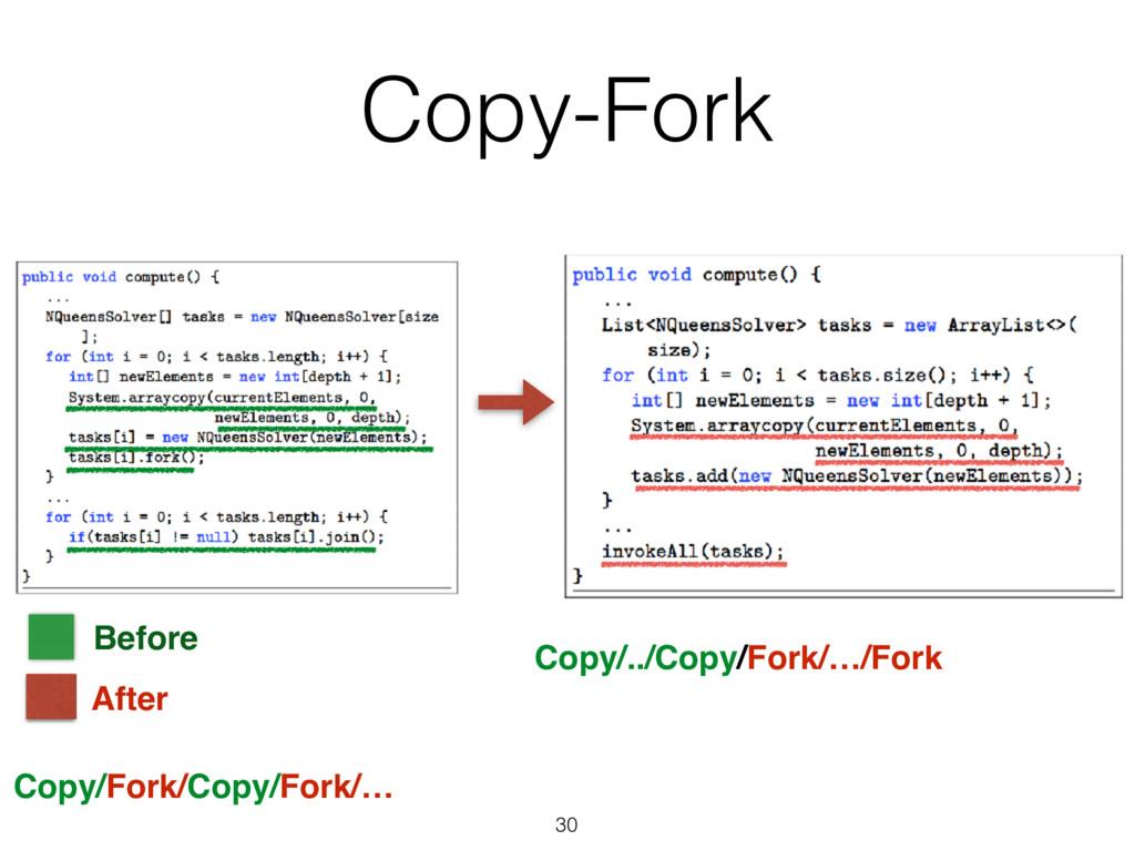30 After Before Copy-Fork Copy/Fork/Copy/Fork/…...