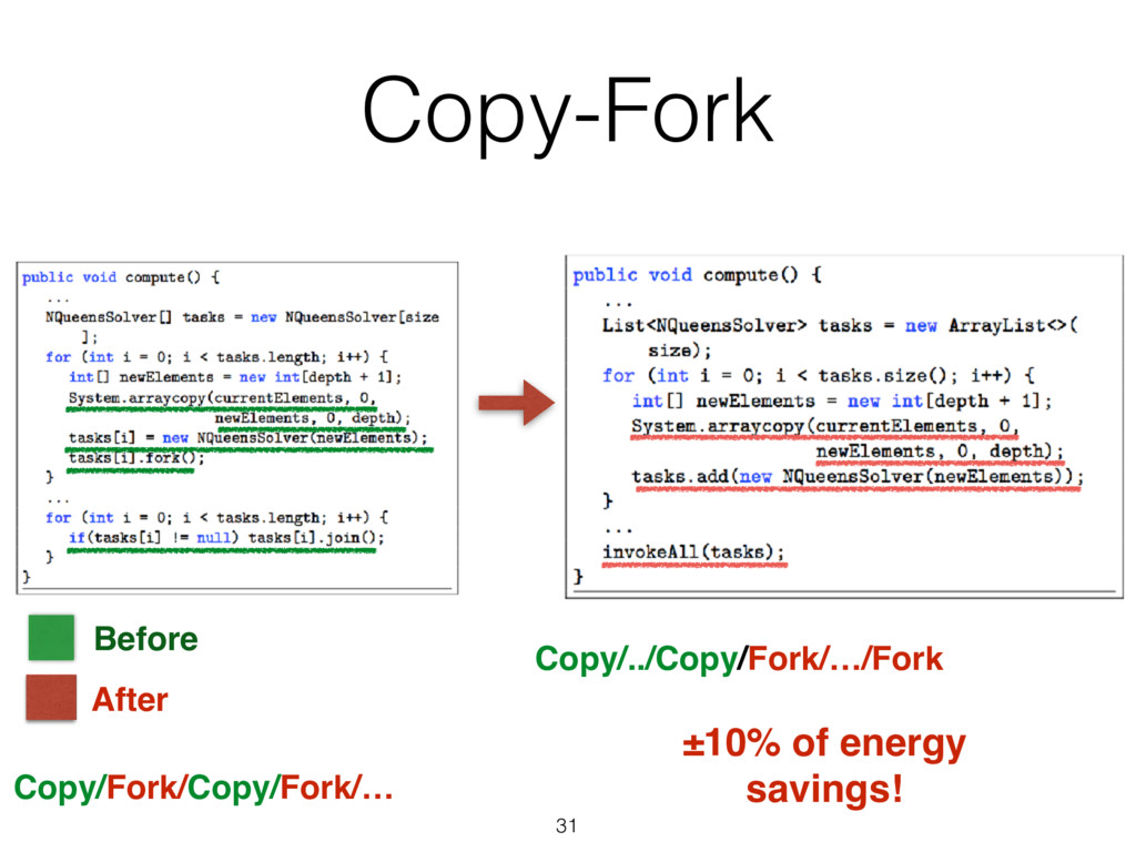 31 After Before Copy-Fork ±10% of energy saving...
