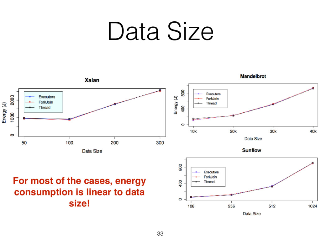 Data Size 33 For most of the cases, energy cons...