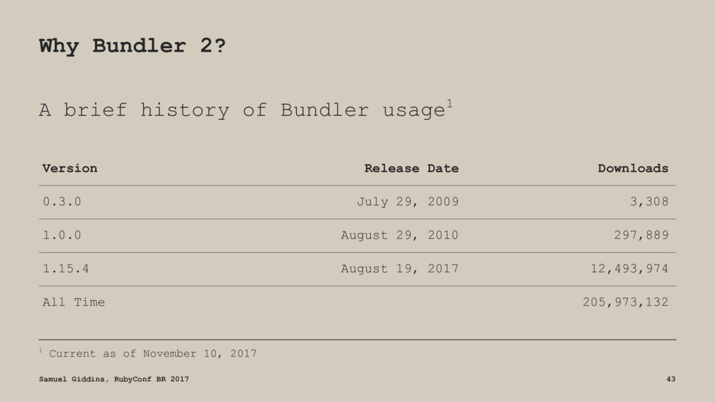Why Bundler 2? A brief history of Bundler usage...