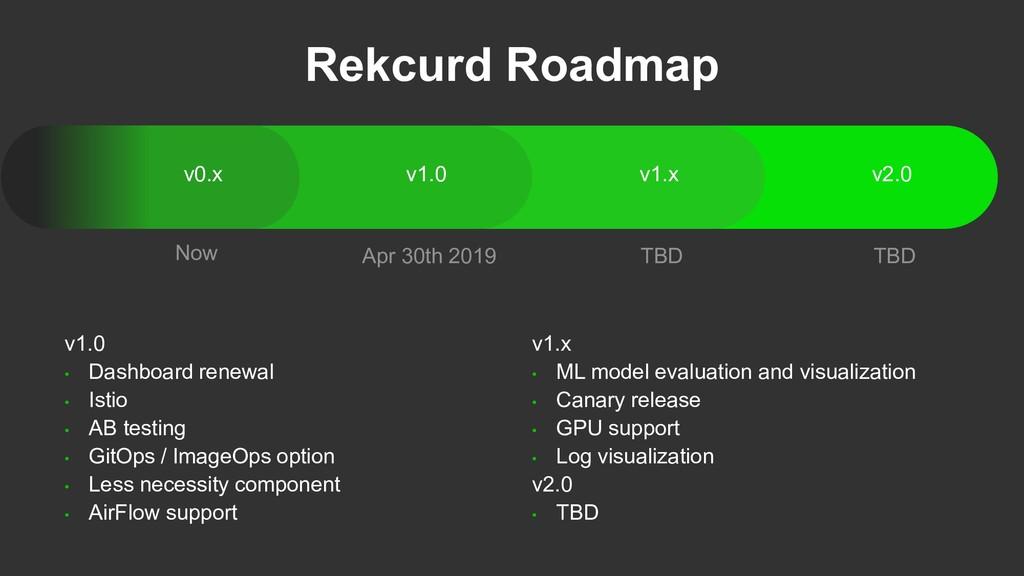 Rekcurd Roadmap v2.0 v1.x v1.0 v0.x Now Apr 30t...
