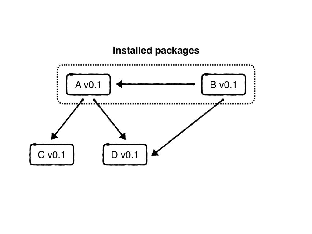 B v0.1 Installed packages A v0.1 C v0.1 D v0.1