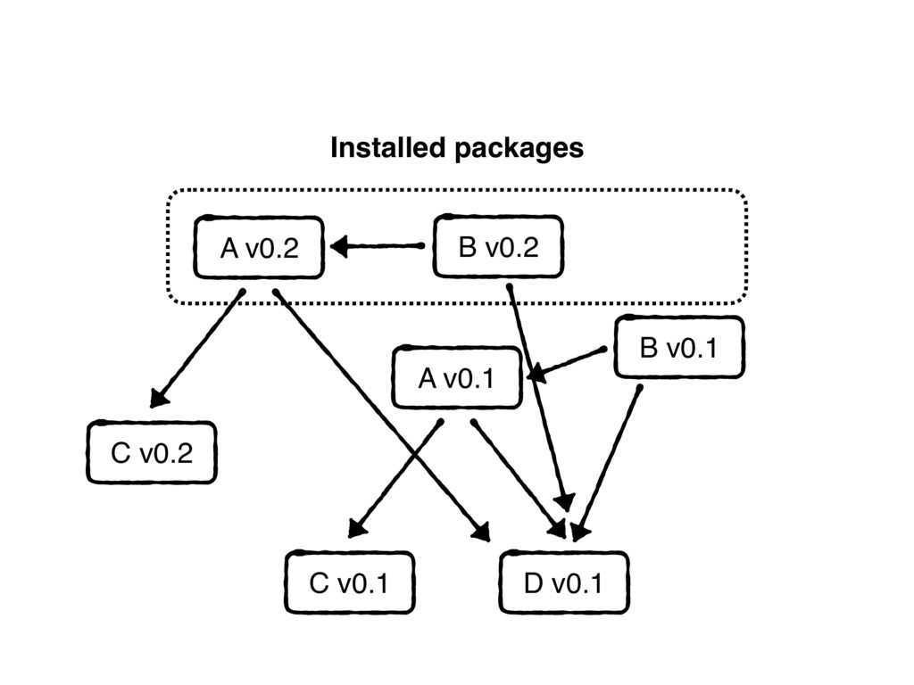 B v0.1 Installed packages A v0.1 C v0.1 D v0.1 ...