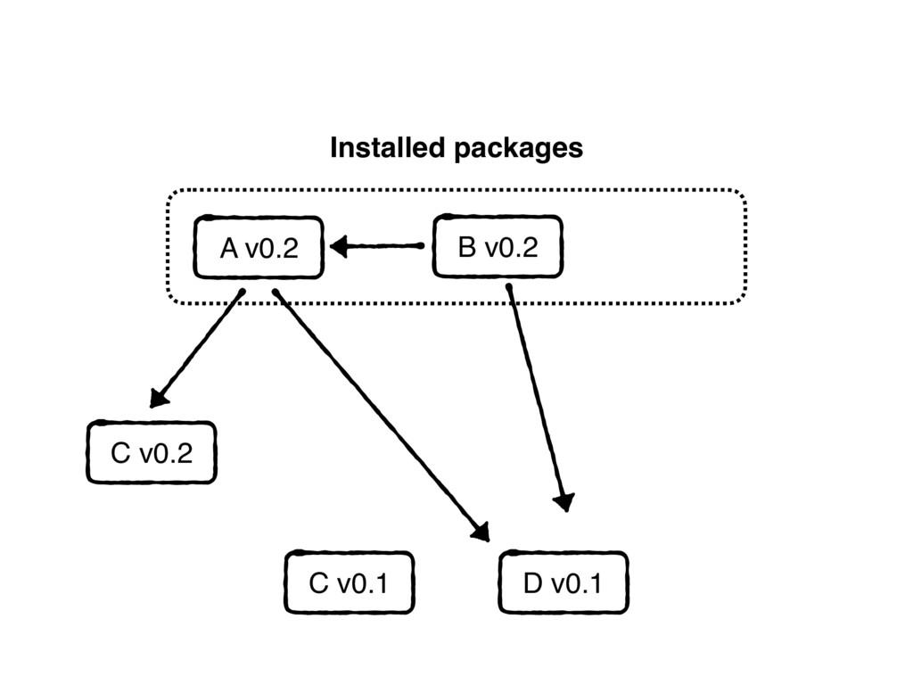 Installed packages C v0.1 D v0.1 A v0.2 C v0.2 ...