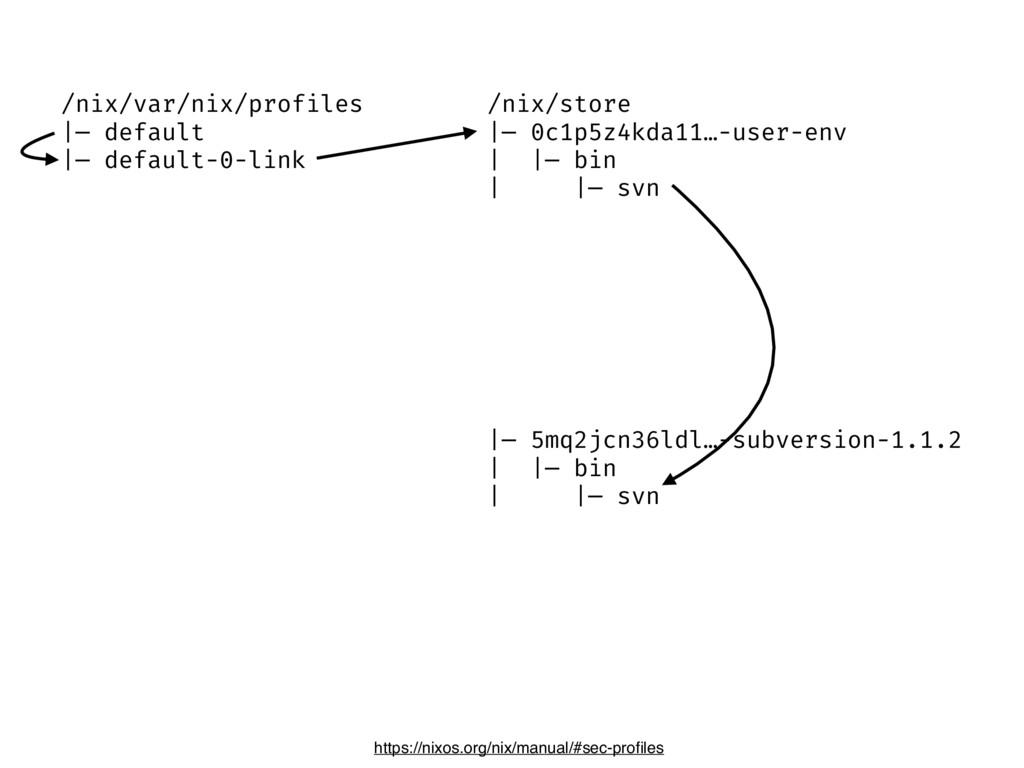 /nix/store |— 0c1p5z4kda11…-user-env | |— bin |...