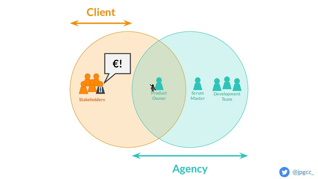 Client Agency Stakeholders Development Team Scr...
