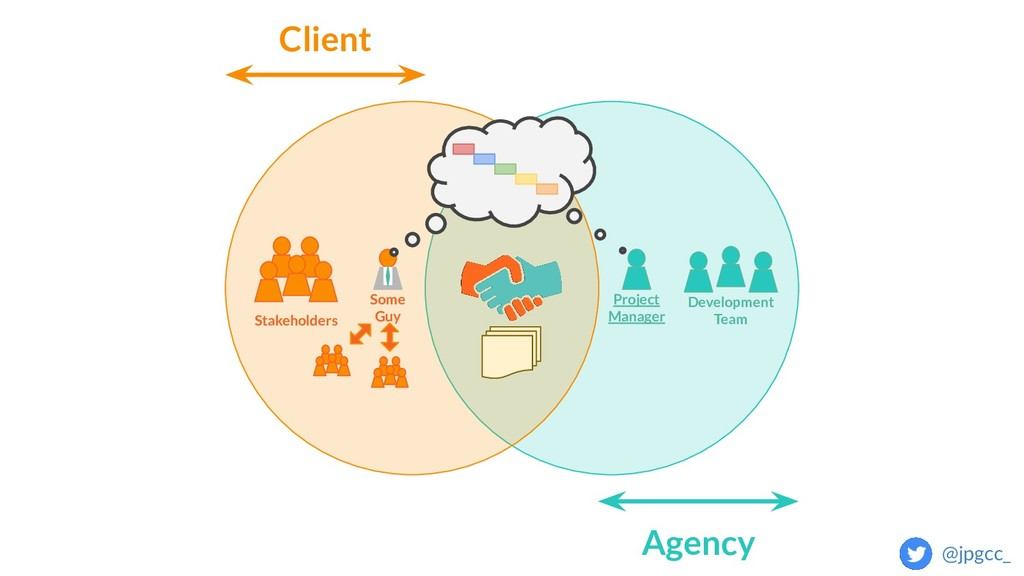 Client Agency Stakeholders Development Team Pro...