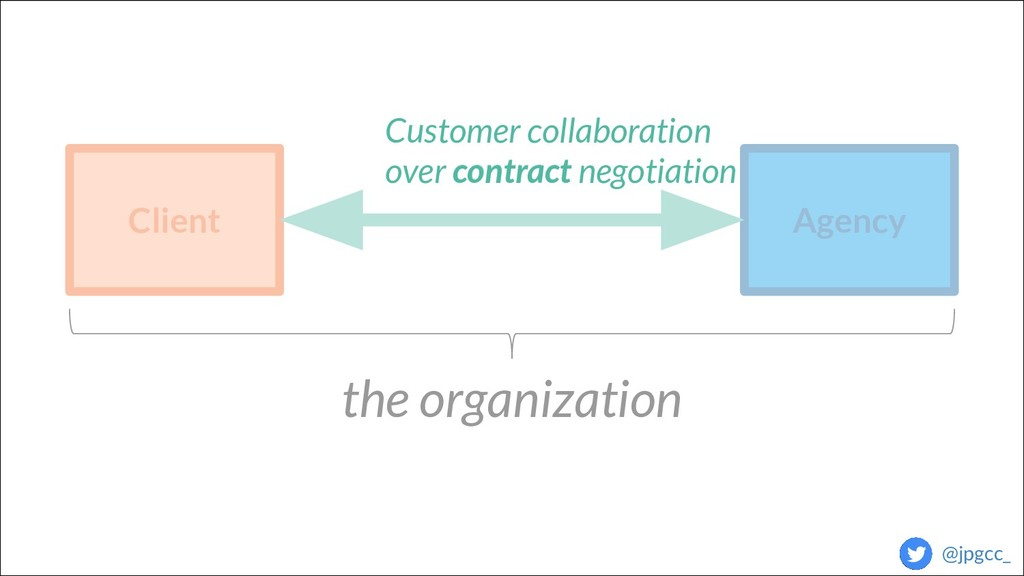 Agency Client contract the organization Custome...
