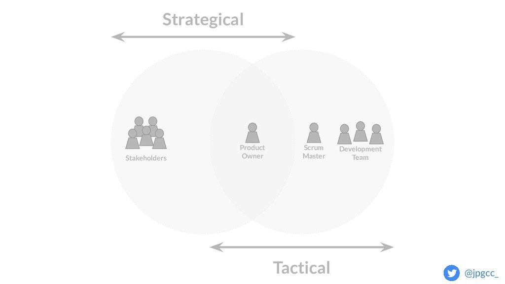 Strategical Tactical Stakeholders Development T...