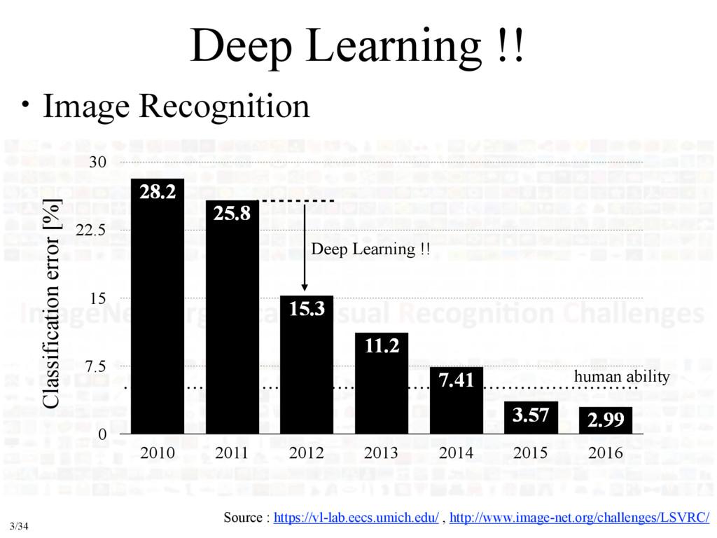 Deep Learning !! ɾImage Recognition Source : ht...