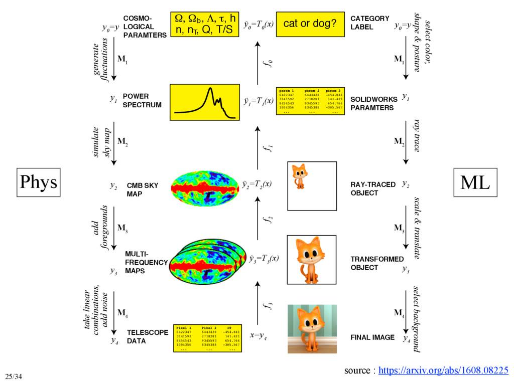 y 0 =y y 1 y 2 y 3 > y 3 =T 3 (x) > y 2 =T 2 (x...