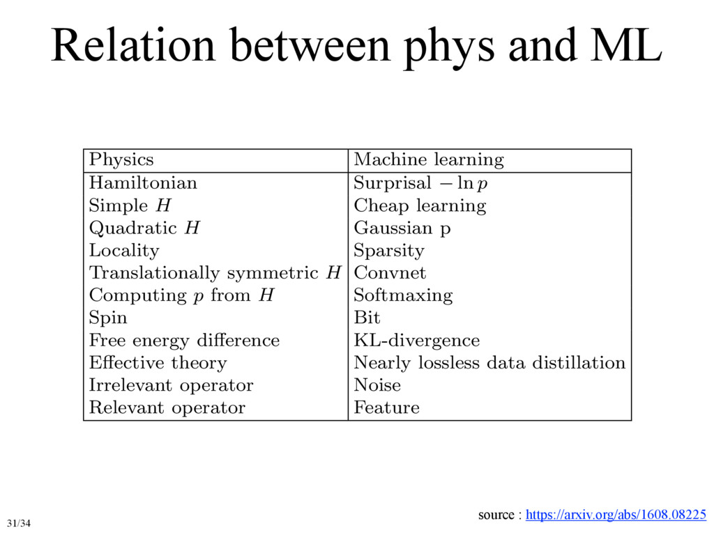 Relation between phys and ML Physics Machine le...