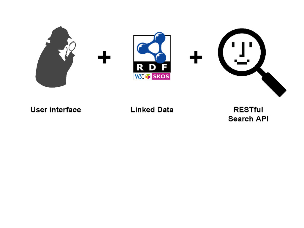 + User interface Linked Data RESTful Search API...