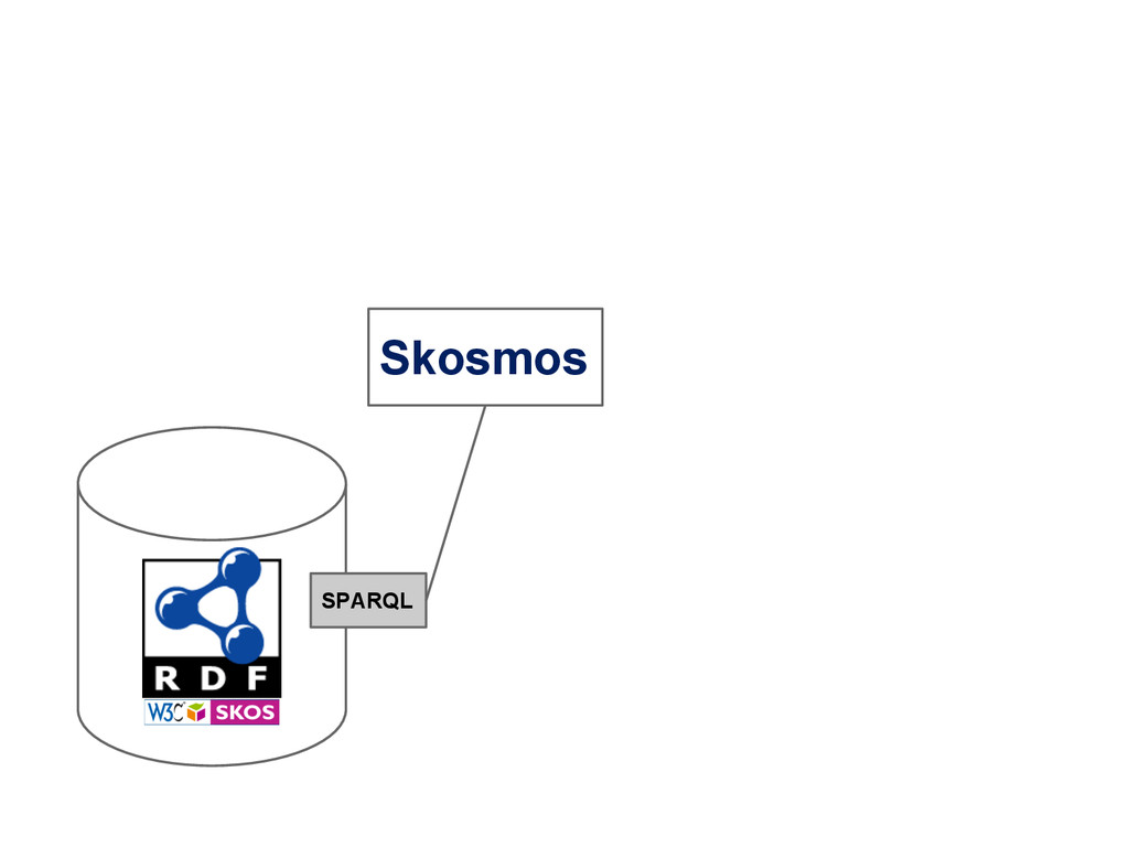 SPARQL Skosmos