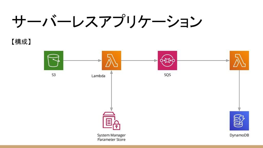 サーバーレスアプリケーション 【構成】 S3 Lambda SQS System Manage...