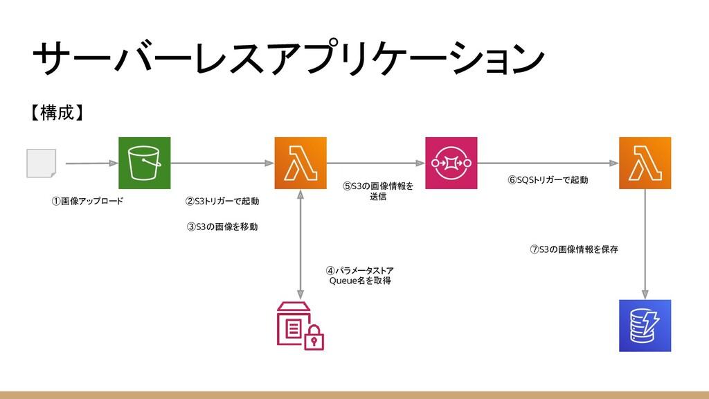 サーバーレスアプリケーション 【構成】 ①画像アップロード ②S3トリガーで起動 ③S3の画像...