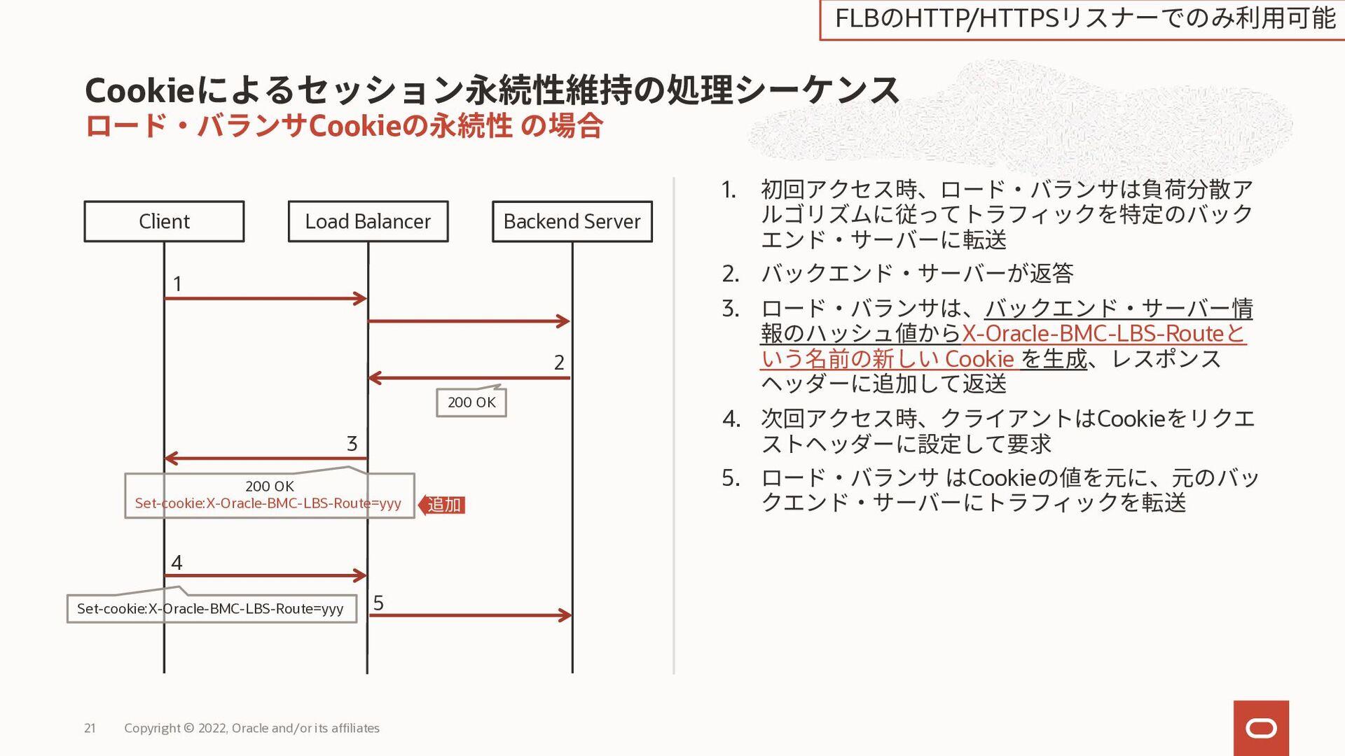 3種類のSSL通信方式 Copyright © 2020, Oracle and/or its...