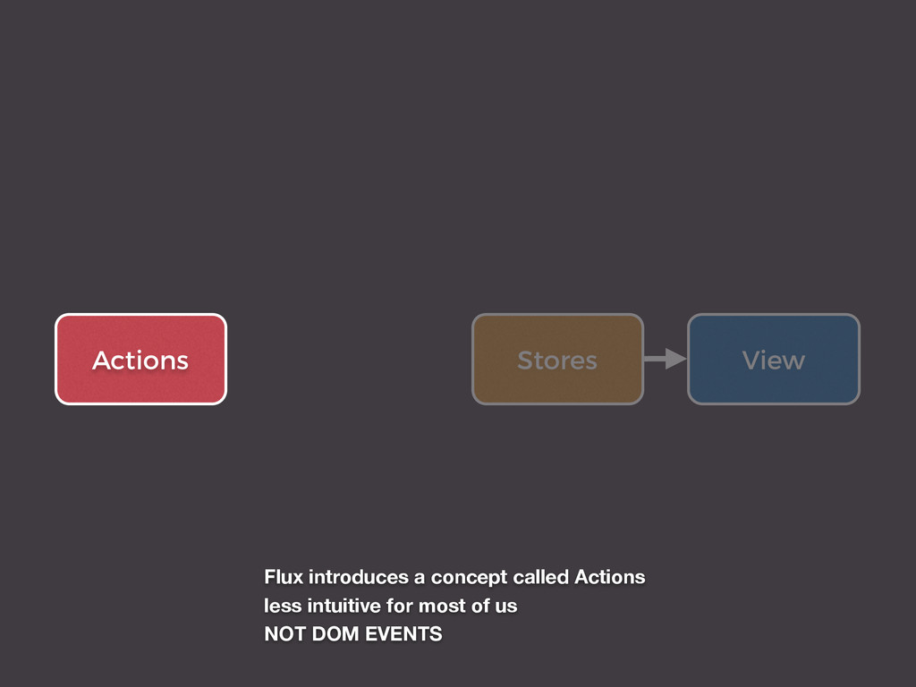 View Stores Actions Flux introduces a concept c...