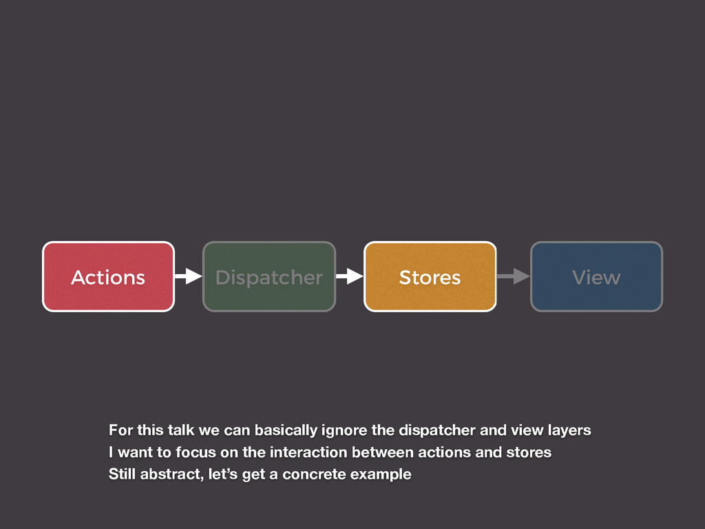 Actions View Stores Dispatcher For this talk we...