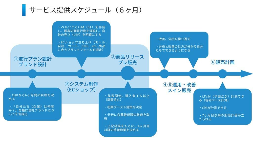 7 サービス提供スケジュール(6ヶ月) ・ペルソナとCJM(5A)を作成 し、顧客の購買行動を...