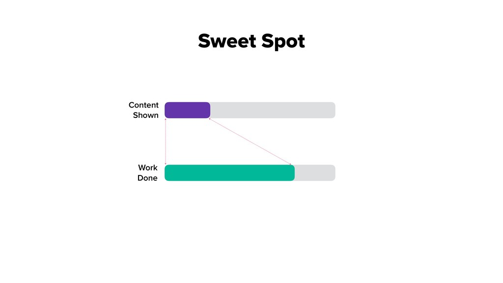 Content Shown Work Done Sweet Spot