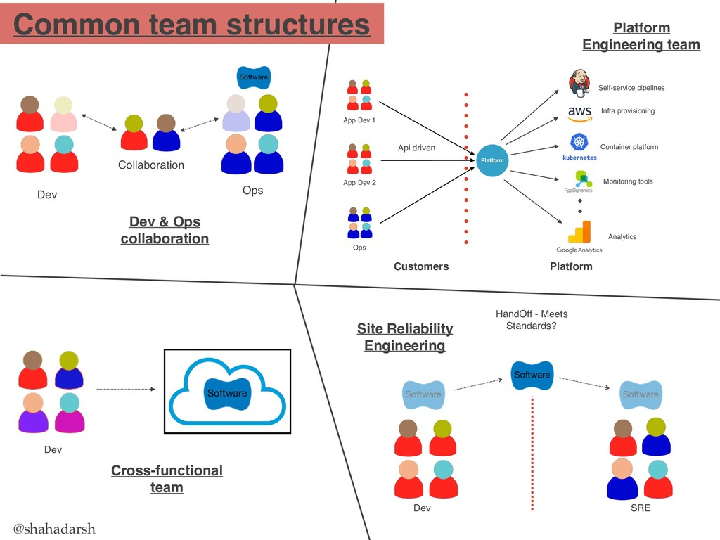 @shahadarsh Common team structures Dev & Ops co...