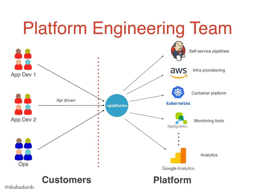 @shahadarsh Platform Engineering Team Platform ...