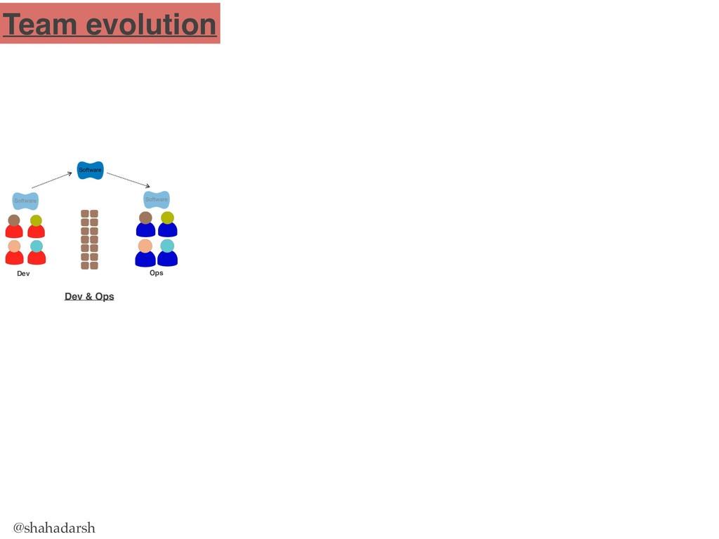 @shahadarsh Dev Ops Dev & Ops Team evolution