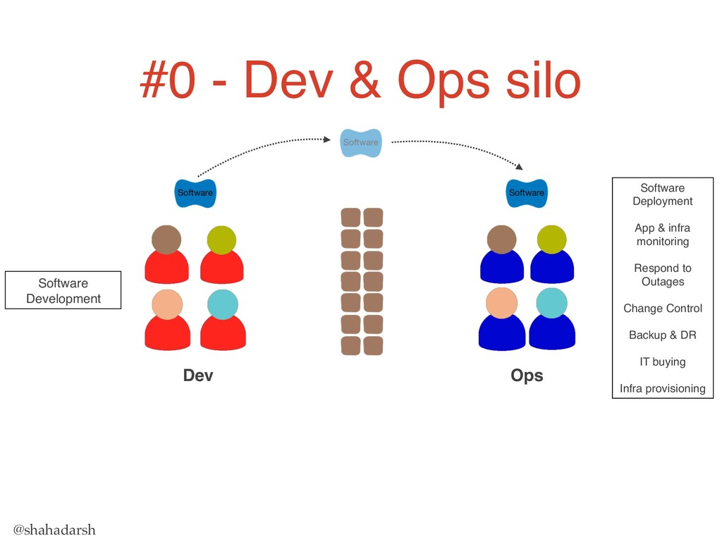 @shahadarsh Dev Ops #0 - Dev & Ops silo Softwar...