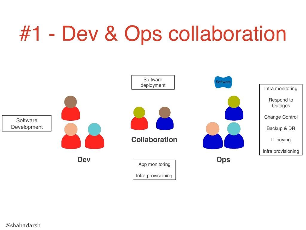 @shahadarsh Collaboration Dev Ops Infra monitor...