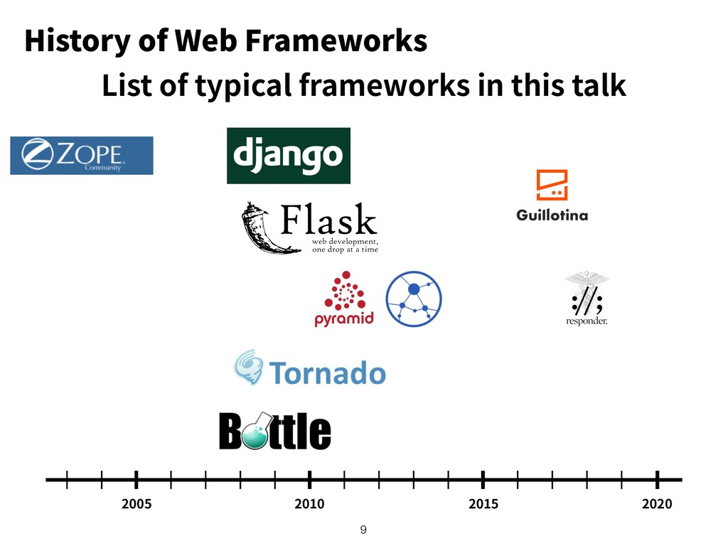 History of Web Frameworks !9 List of typical fr...