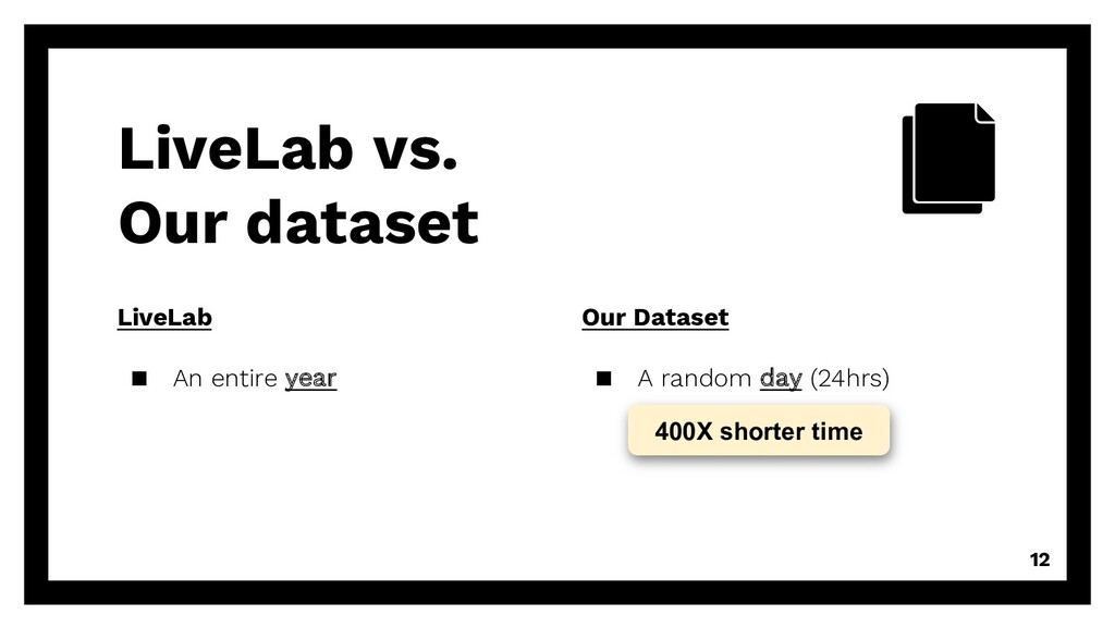 LiveLab ▪ An entire year LiveLab vs. Our datase...