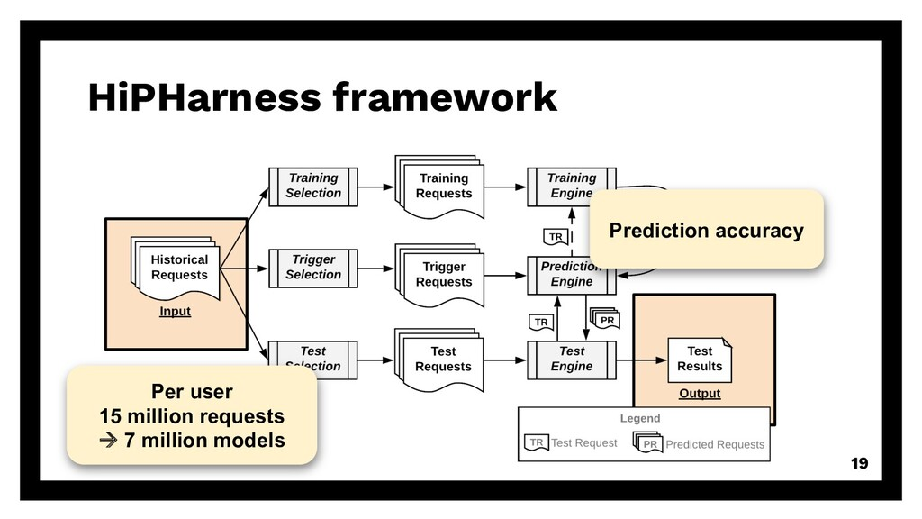 HiPHarness framework 19 Per user 15 million req...