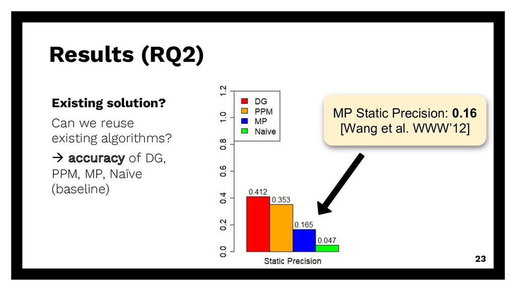Results (RQ2) 23 Existing solution? Can we reus...