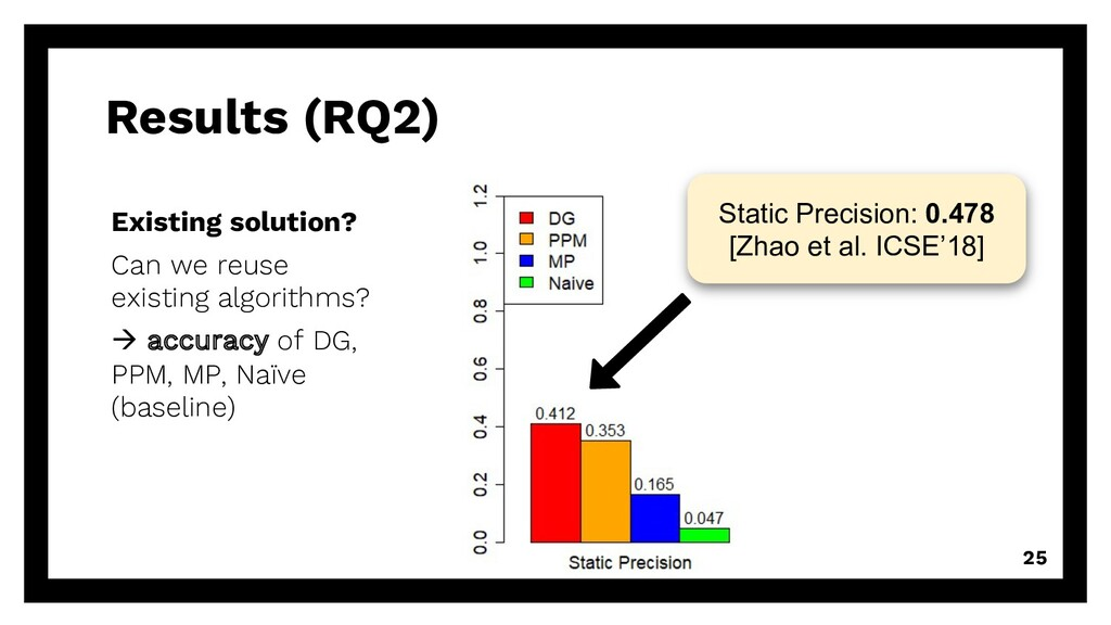 Results (RQ2) 25 Existing solution? Can we reus...