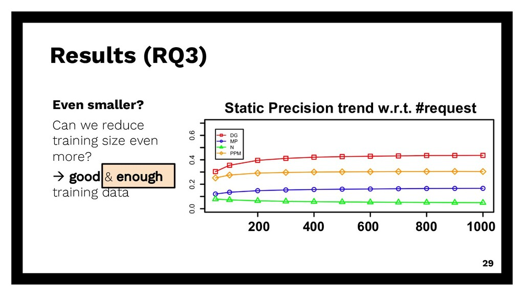 Results (RQ3) 29 Even smaller? Can we reduce tr...