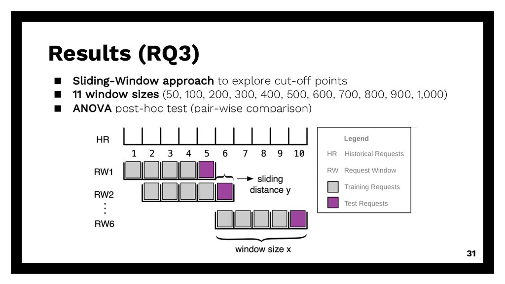 Results (RQ3) 31 ▪ Sliding-Window approach to e...
