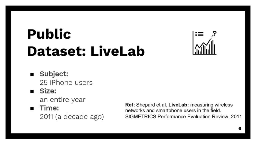 Public Dataset: LiveLab 6 Ref: Shepard et al. L...
