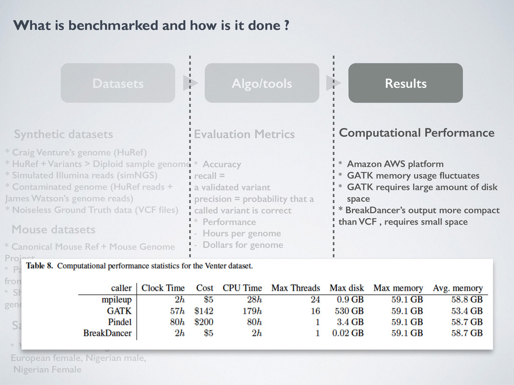 What is benchmarked and how is it done ? Datase...