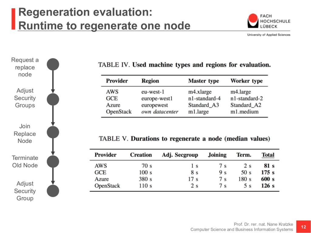 Regeneration evaluation: Runtime to regenerate ...