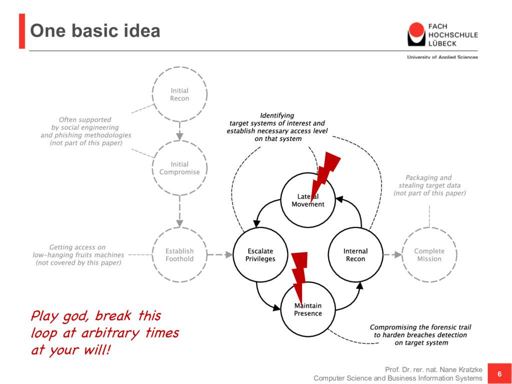 One basic idea Prof. Dr. rer. nat. Nane Kratzke...