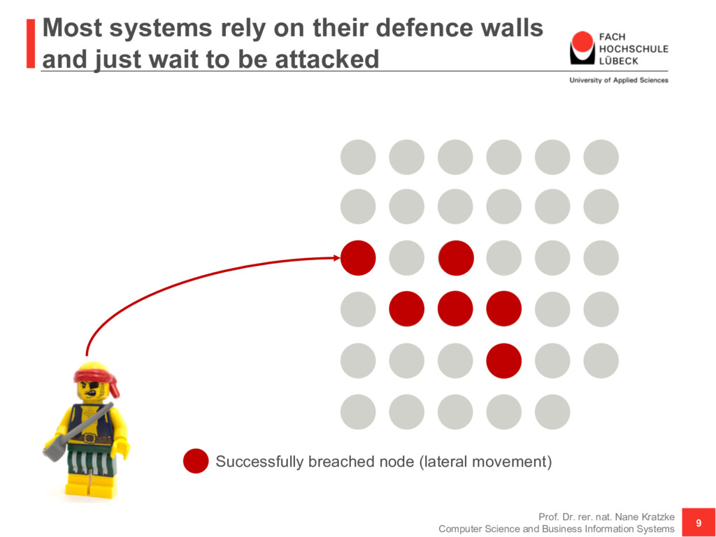Most systems rely on their defence walls and ju...