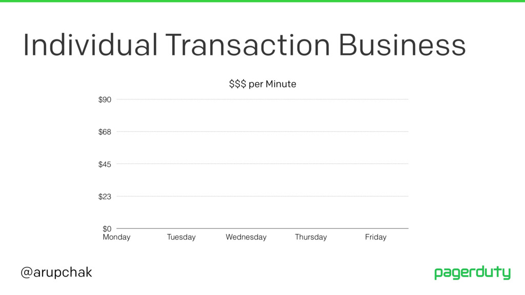 @arupchak Individual Transaction Business $$$ p...
