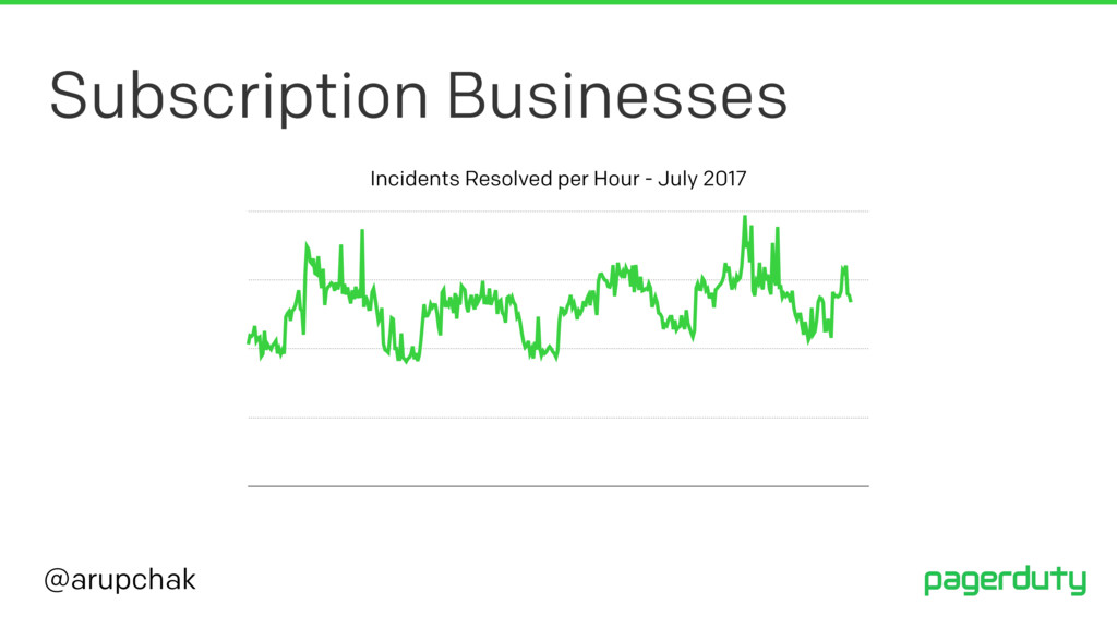 @arupchak Subscription Businesses Incidents Res...