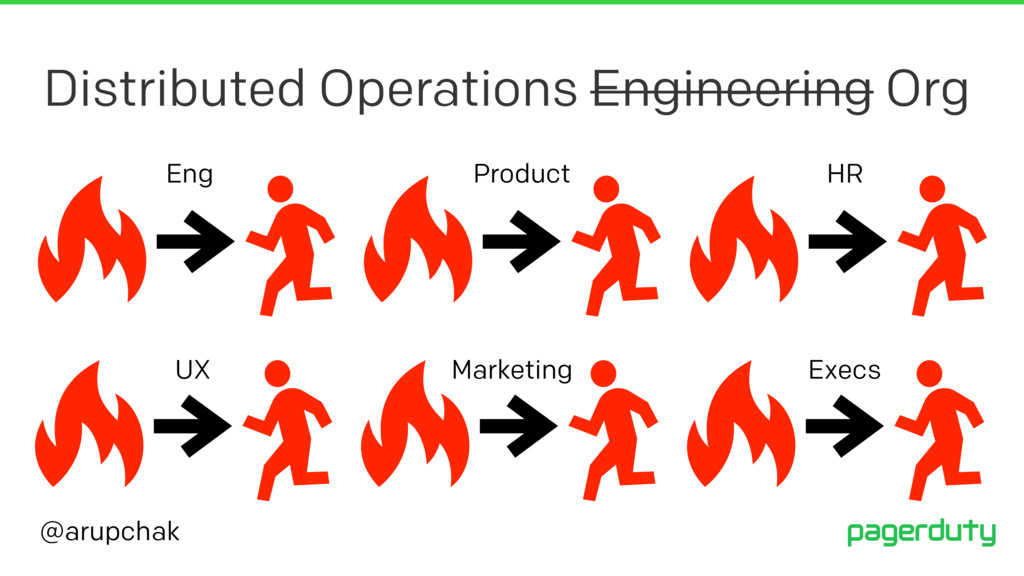 @arupchak Distributed Operations Engineering Or...