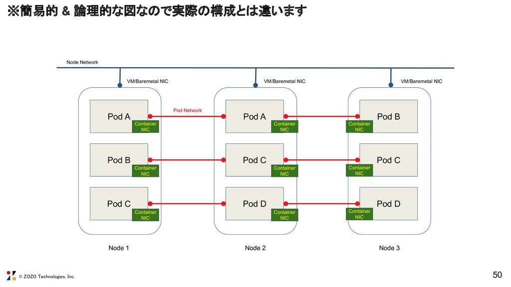 © ZOZO Technologies, Inc. ※簡易的 & 論理的な図なので実際の構成と...